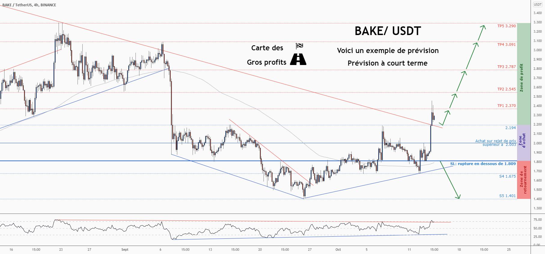 💡Ne manquez pas cette grande opportunité d'achat de BAKEUSDT pour BINANCE:BAKEUSDT par ForecastCity_Francais