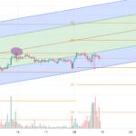 Professional bitcoin analysis pour BITSTAMP:BTCUSD par fakharshort