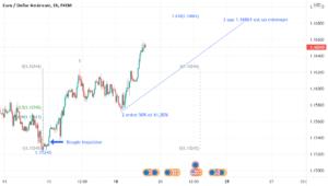 La grande ascension est enfin démarrée pour FX:EURUSD par Suisaparis