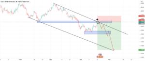 eurusd pour FX:EURUSD par maximetrading690