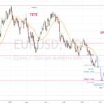 reprise de la baisse pour FX:EURUSD par torpille