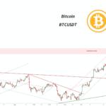 Mise à jour de l'analyse technique Bitcoin pour BINANCE:BTCUSDT par pullbacksignal