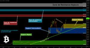 BTCUSD -- Mise à jour --> la Tendance Haussiére prends la main pour BITSTAMP:BTCUSD par O2A_Capital_Trading