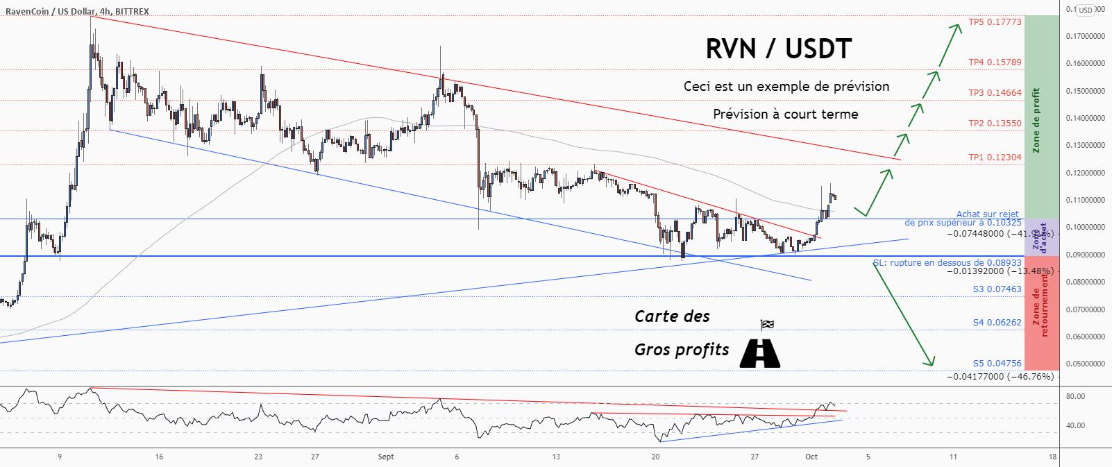 💡Ne manquez pas cette grande opportunité d'achat de RVNUSD pour BITTREX:RVNUSD par ForecastCity_Francais