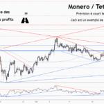 💡Ne manquez pas cette grande opportunité d'achat de XMRUSD pour BINANCE:XMRUSDT par ForecastCity_Francais