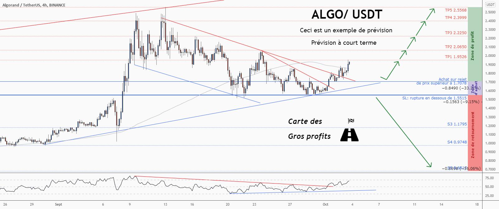 💡Ne manquez pas cette grande opportunité d'achat de ALGOUSD pour BINANCE:ALGOUSDT par ForecastCity_Francais
